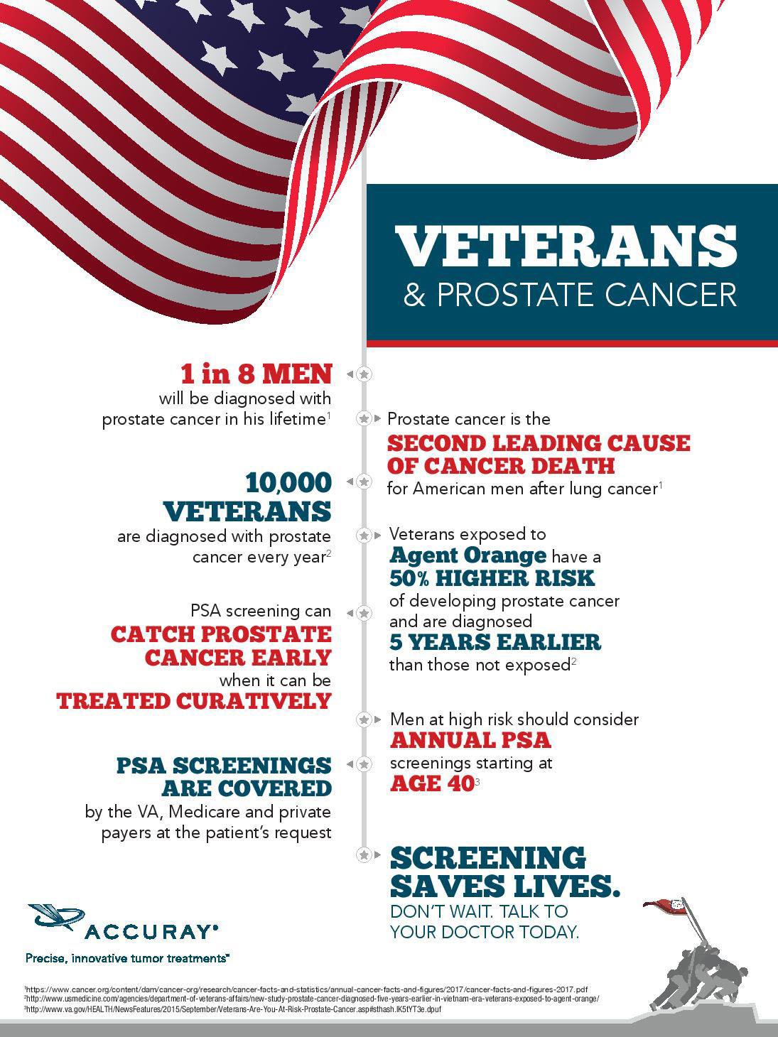 Prostate Cancer Oklahoma Cyberknife